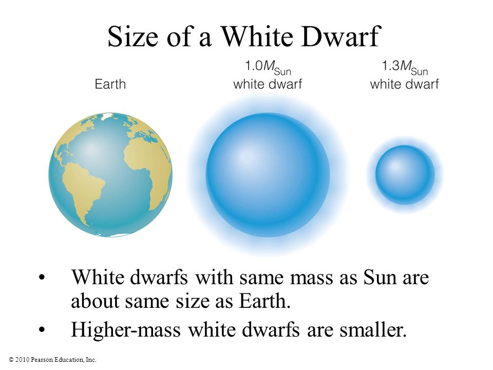 © 2010 Pearson Education, Inc. Size of a White Dwarf White dwarfs with same mass as Sun are about same size as Earth. Higher-mass white dwarfs are sma