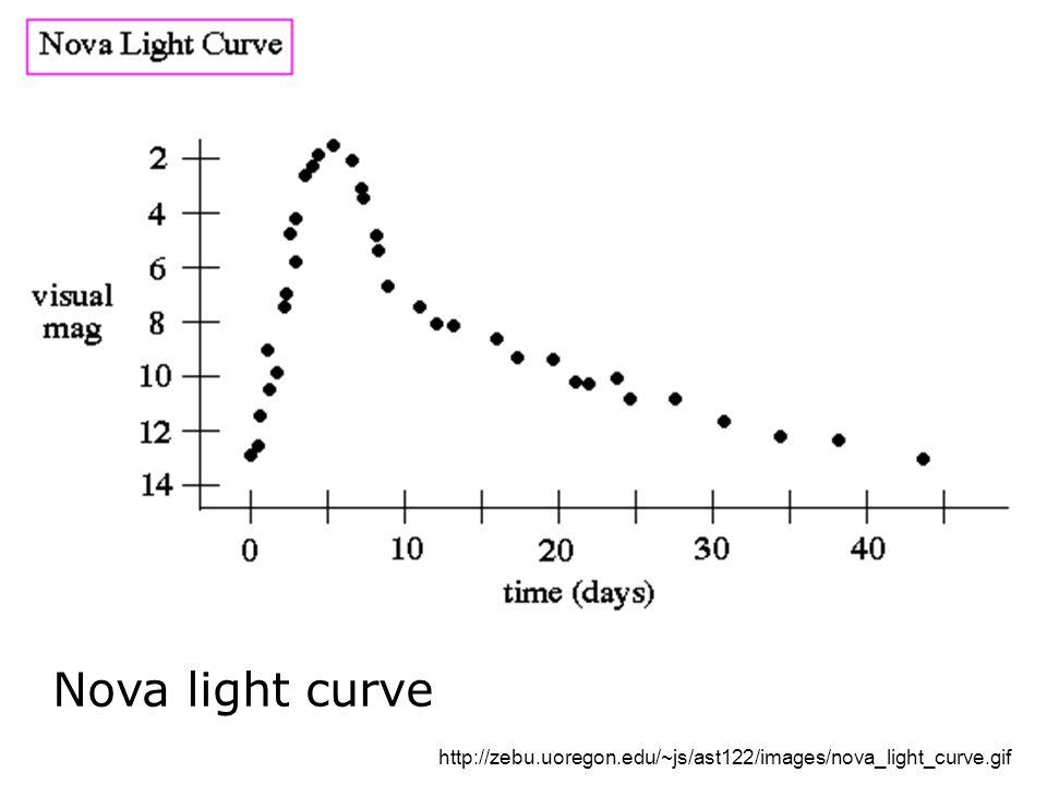 Nova light curve http://zebu.uoregon.edu/~js/ast122/images/nova_light_curve.gif