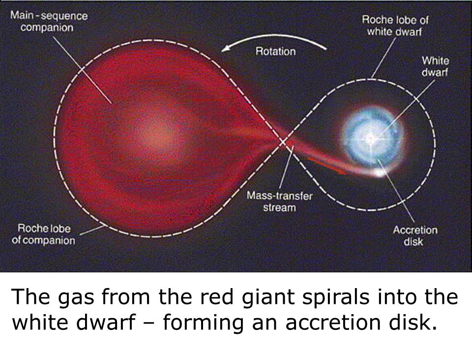 The gas from the red giant spirals into the white dwarf – forming an accretion disk.