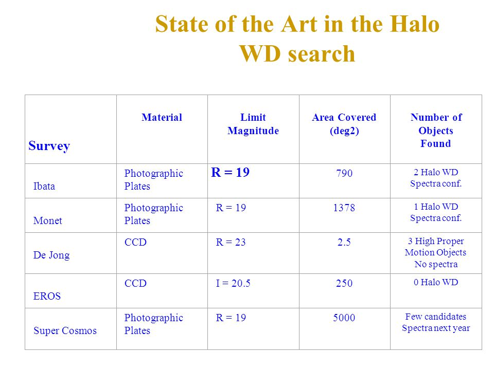 State of the Art in the Halo WD search Survey Material Limit Magnitude Area Covered (deg2) Number of Objects Found Ibata Photographic Plates R = 19 790 2 Halo WD Spectra conf.