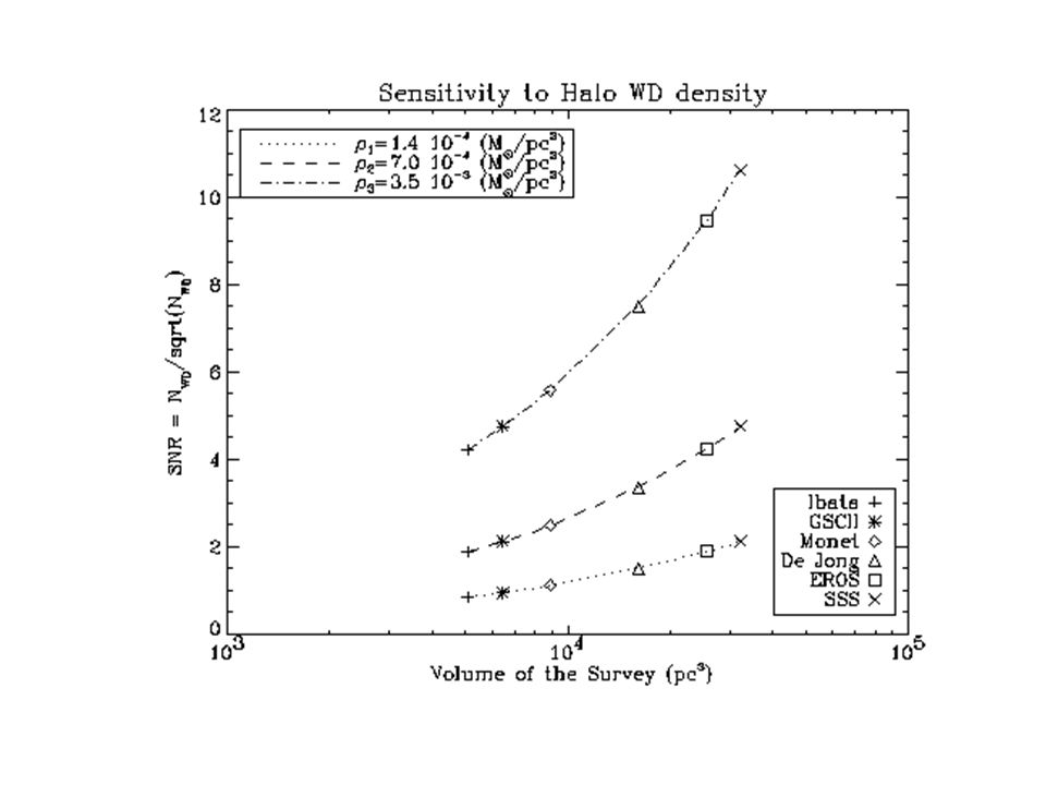 State of the Art in the Halo WD search Survey Material Limit Magnitude Area Covered (deg2) Number of Objects Found Ibata Photographic Plates R = 19 79