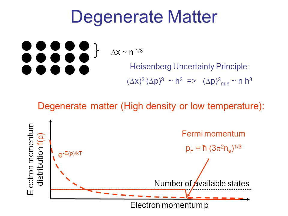 Degeneracy of the Electron Gas in the Center of the Sun