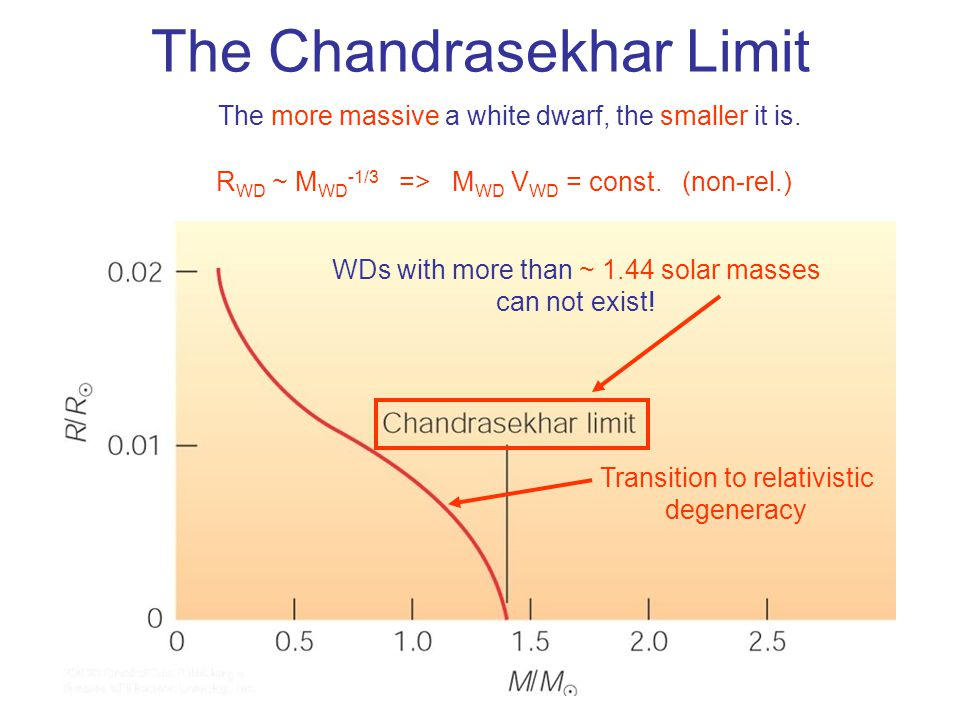 The Chandrasekhar Limit The more massive a white dwarf, the smaller it is.