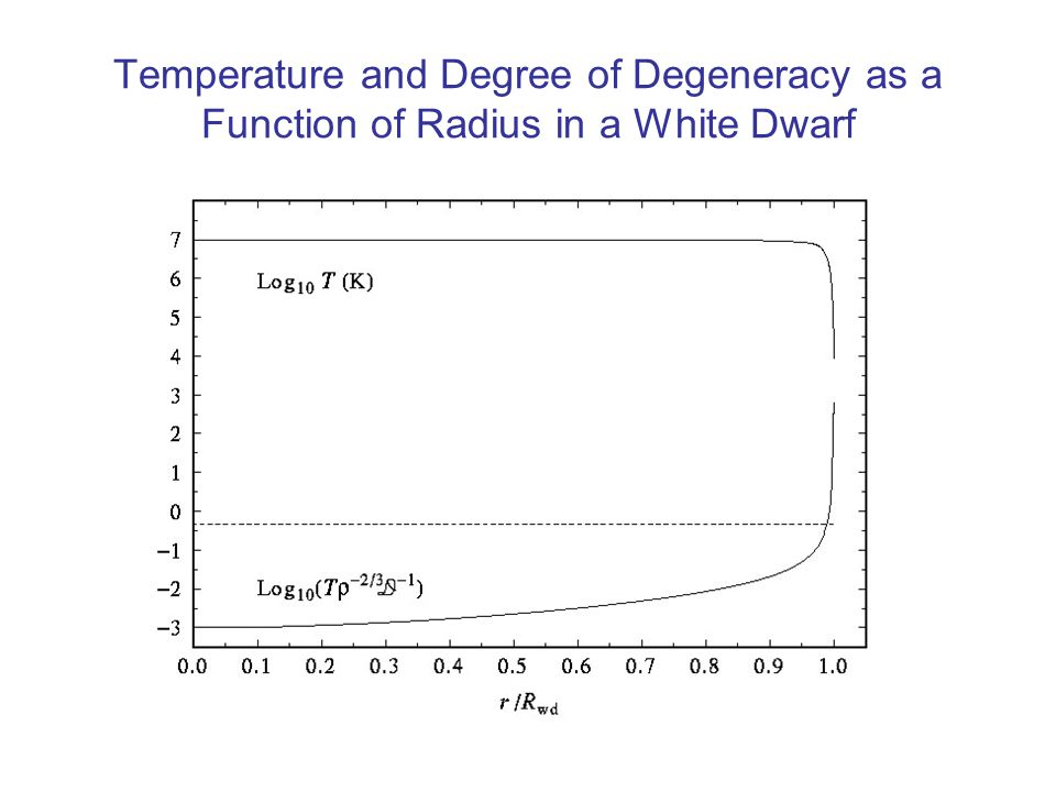 Cooling Curve of a White Dwarf Nuclei settling in a crystalline structure, releasing excess potential energy