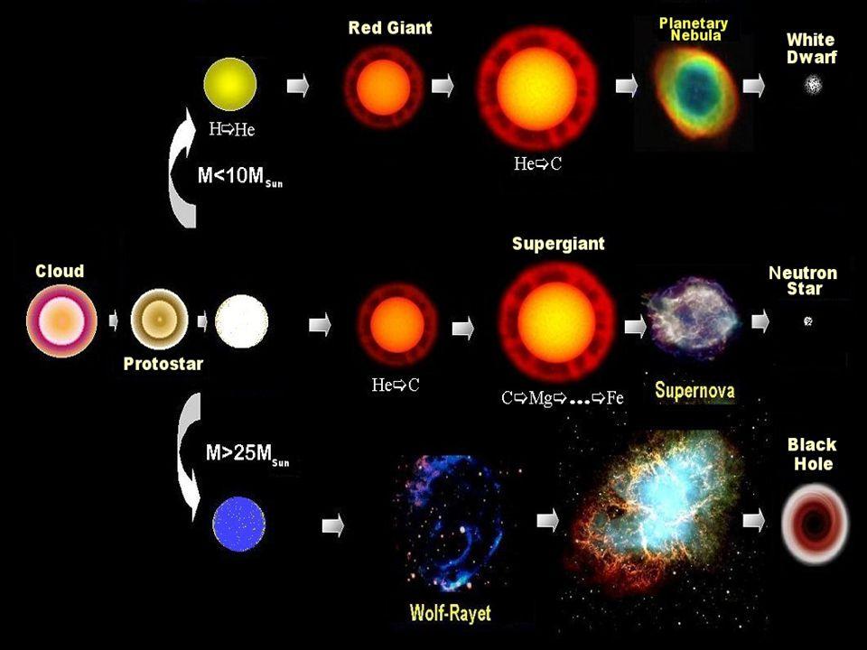 CCD Data Analysis