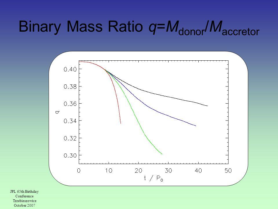 Binary Mass Ratio q=M donor /M accretor JPL 65th Birthday Conference Trzebieszowice October 2007