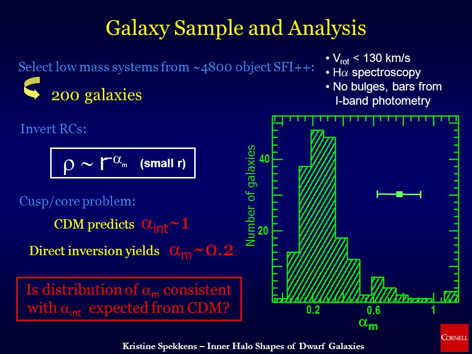 Kristine Spekkens – Inner Halo Shapes of Dwarf Galaxies Galaxy Sample and Analysis Select low mass systems from ~4800 object SFI++: V rot < 130 km/s H  spectroscopy No bulges, bars from I-band photometry 200 galaxies Invert RCs:  r -  m (small r) CDM predicts  int ~1 Direct inversion yields  m ~0.2 Cusp/core problem: Is distribution of  m consistent with  int  expected from CDM.