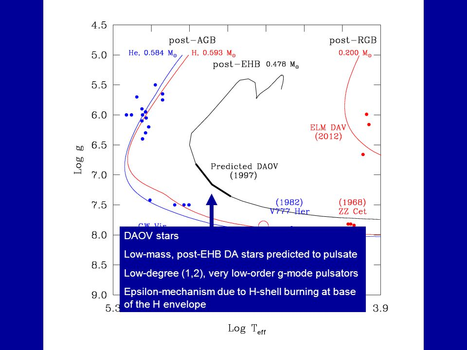 DAOV stars Low-mass, post-EHB DA stars predicted to pulsate Low-degree (1,2), very low-order g-mode pulsators Epsilon-mechanism due to H-shell burning