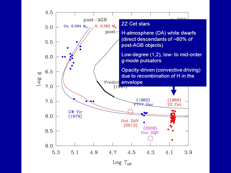 ZZ Cet stars H-atmosphere (DA) white dwarfs (direct descendants of ~80% of post-AGB objects) Low-degree (1,2), low- to mid-order g-mode pulsators Opac