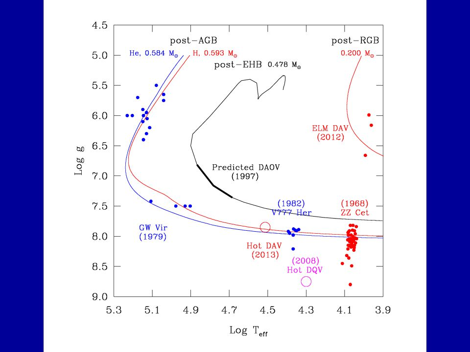 V777 Her stars He-atmosphere (DB) white dwarfs (cool descendants of ~20% of post- AGB objects) Low-degree (1,2), low- to mid-order g-mode pulsators Opacity-driven (convective driving) due to recombination of He in the envelope