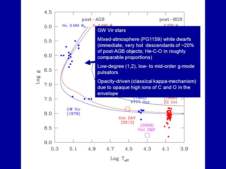 GW Vir stars Mixed-atmosphere (PG1159) white dwarfs (immediate, very hot descendants of ~20% of post-AGB objects; He-C-O in roughly comparable proport