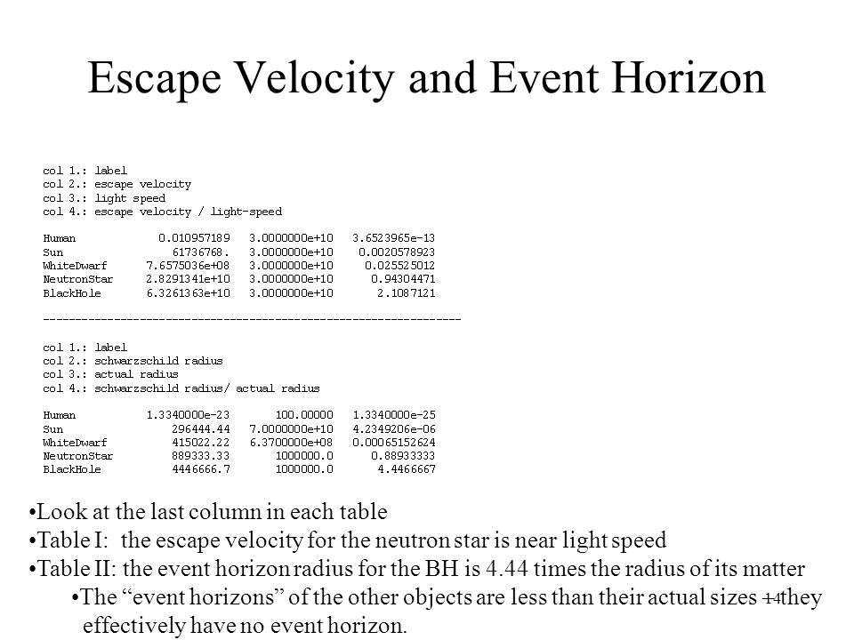 14 Escape Velocity and Event Horizon Look at the last column in each table Table I: the escape velocity for the neutron star is near light speed Table II: the event horizon radius for the BH is 4.44 times the radius of its matter The event horizons of the other objects are less than their actual sizes – they effectively have no event horizon.