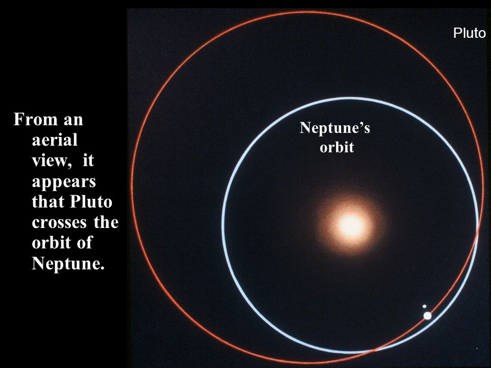 Pluto From an aerial view, it appears that Pluto crosses the orbit of Neptune. Neptune's orbit
