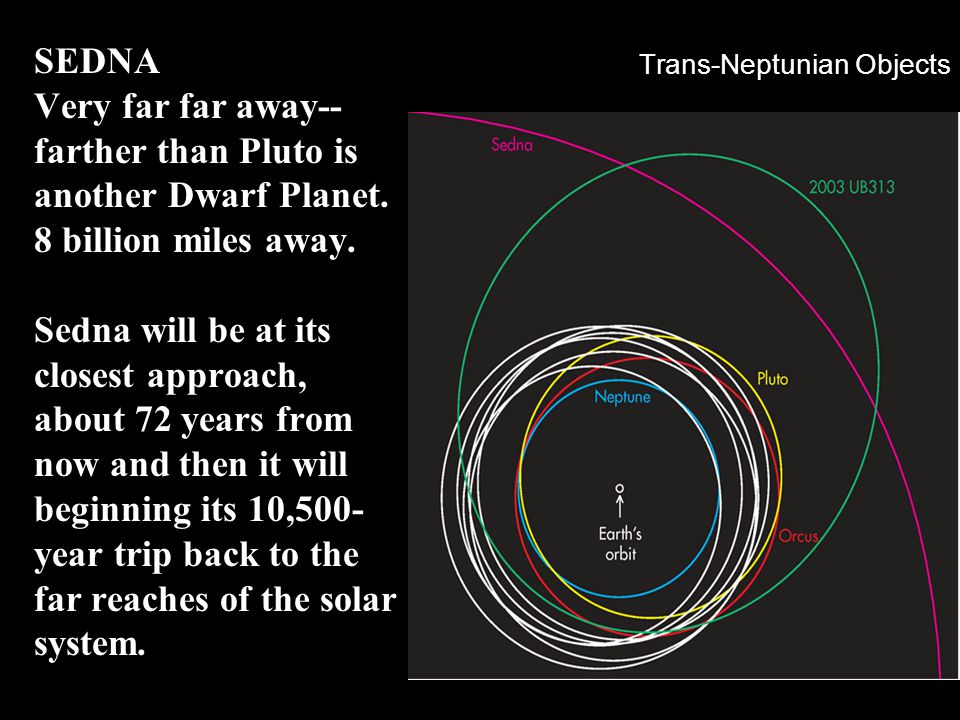 Trans-Neptunian Objects SEDNA Very far far away-- farther than Pluto is another Dwarf Planet. 8 billion miles away. Sedna will be at its closest appro