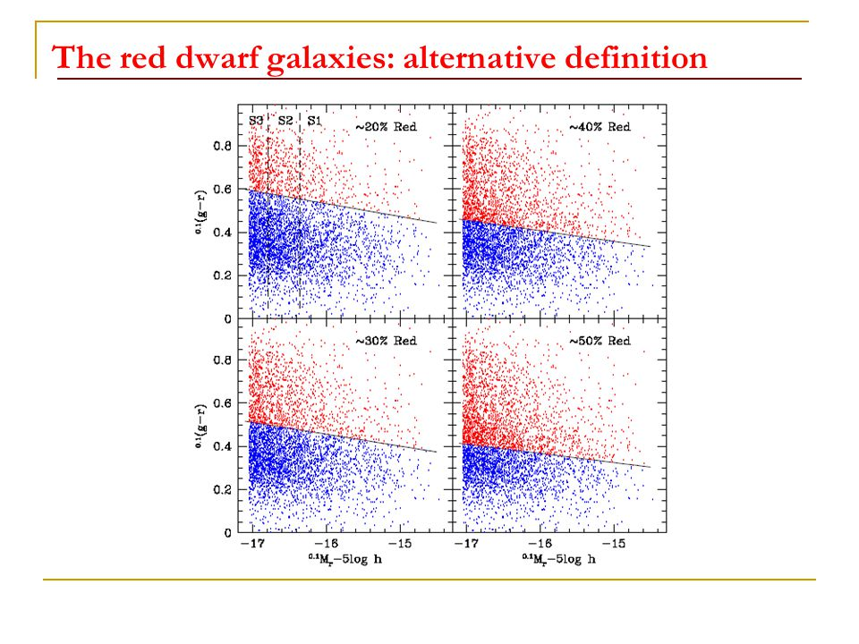 The red dwarf galaxies: alternative definition