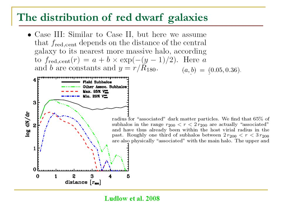 The distribution of red dwarf galaxies Ludlow et al. 2008