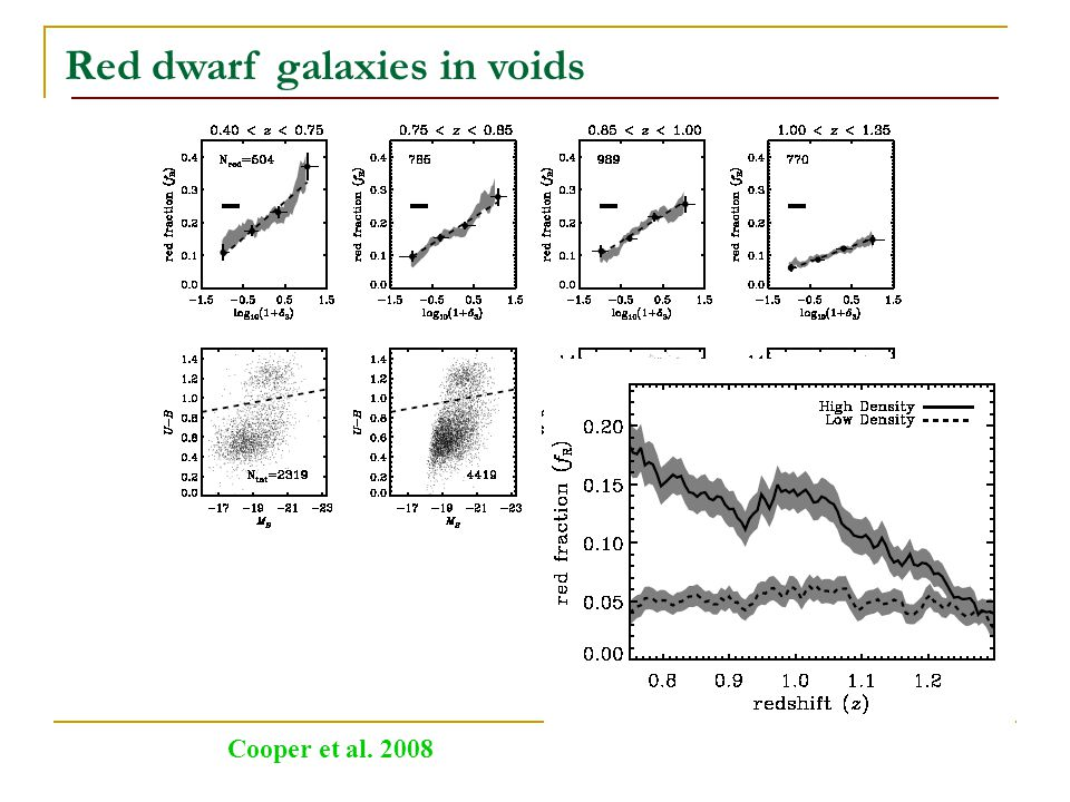 Red dwarf galaxies in voids Cooper et al. 2008