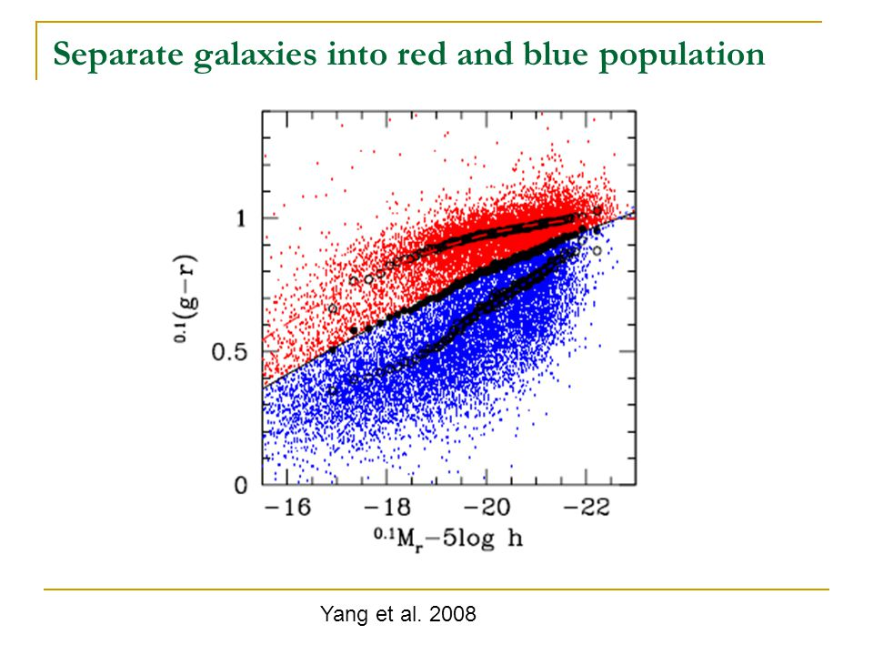 Separate galaxies into red and blue population Yang et al. 2008