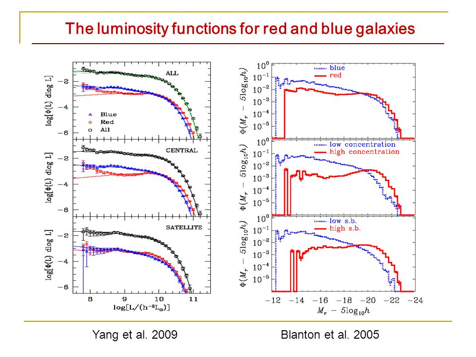 The luminosity functions for red and blue galaxies Yang et al. 2009Blanton et al. 2005