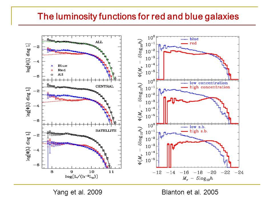 Red dwarf galaxies in voids Cooper et al. 2008