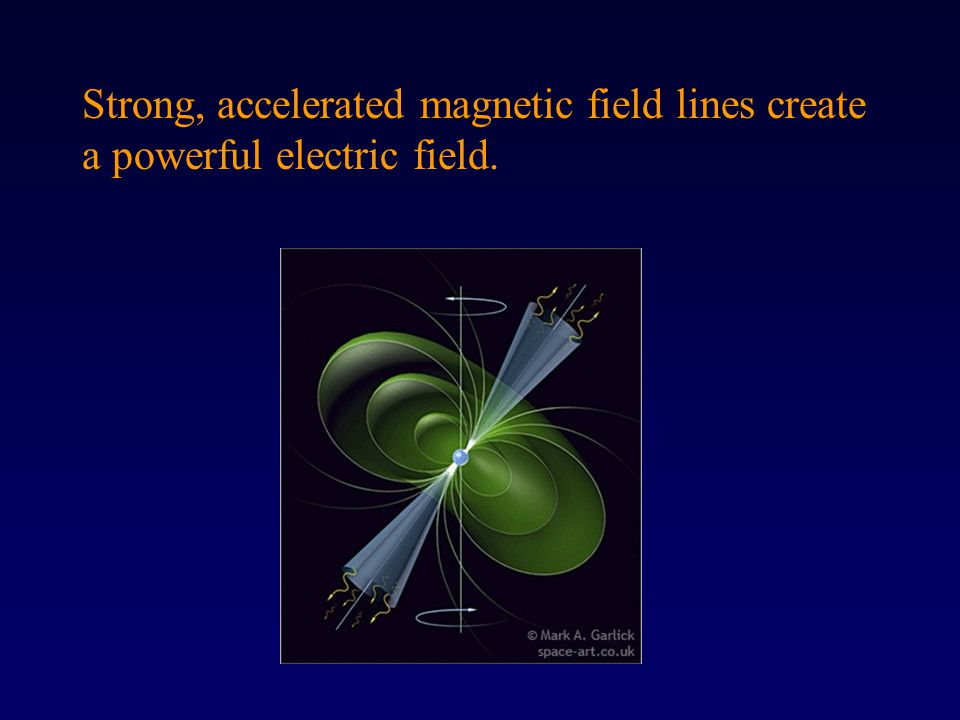 Strong, accelerated magnetic field lines create a powerful electric field.