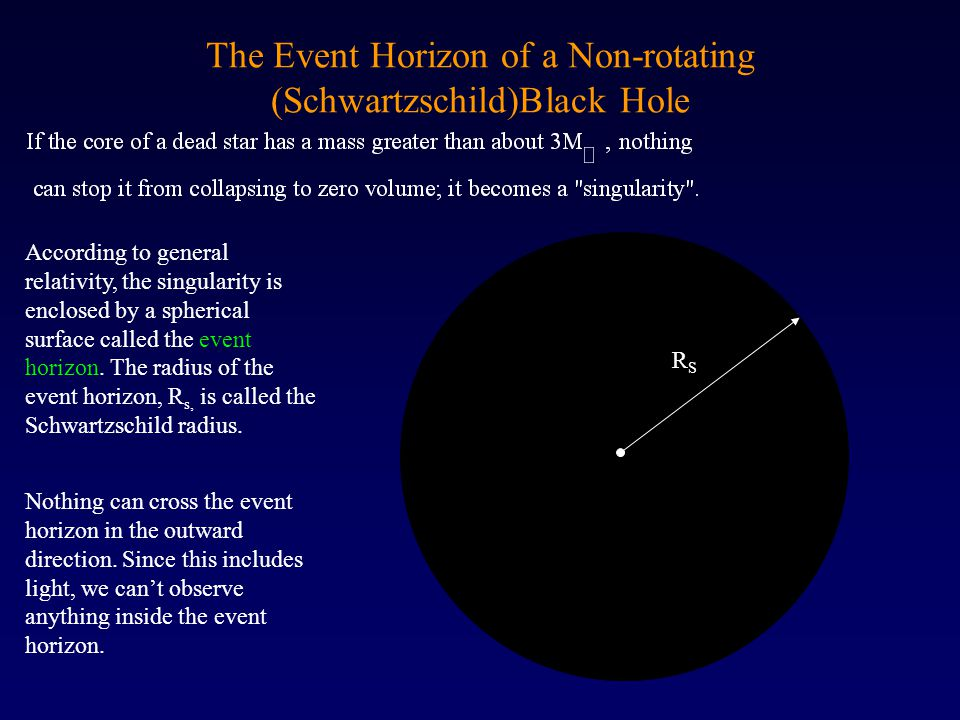 The Event Horizon of a Non-rotating (Schwartzschild)Black Hole According to general relativity, the singularity is enclosed by a spherical surface called the event horizon.