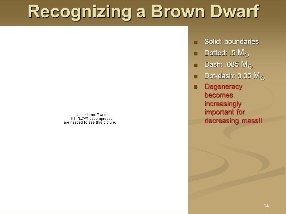 9 Sept 2005 Stellar Astro II : Brown Dwarfs.ppt14 Recognizing a Brown Dwarf Solid: boundaries Solid: boundaries Dotted:.5 M  Dotted:.5 M  Dash:.085 M  Dash:.085 M  Dot-dash: 0.05 M  Dot-dash: 0.05 M  Degeneracy becomes increasingly important for decreasing mass!.