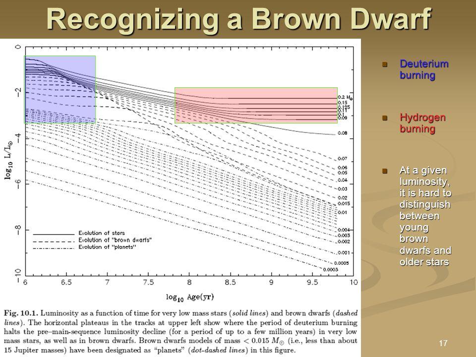 9 Sept 2005 Stellar Astro II : Brown Dwarfs.ppt17 Recognizing a Brown Dwarf Deuterium burning Deuterium burning Hydrogen burning Hydrogen burning At a given luminosity, it is hard to distinguish between young brown dwarfs and older stars At a given luminosity, it is hard to distinguish between young brown dwarfs and older stars