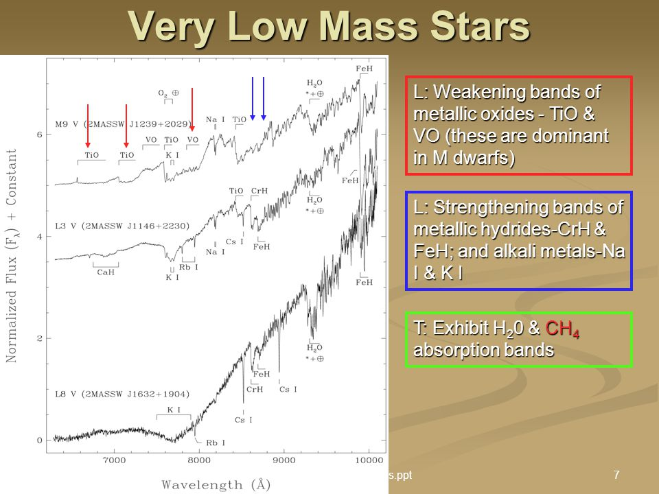 9 Sept 2005 Stellar Astro II : Brown Dwarfs.ppt7 Very Low Mass Stars L: Weakening bands of metallic oxides - TiO & VO (these are dominant in M dwarfs)