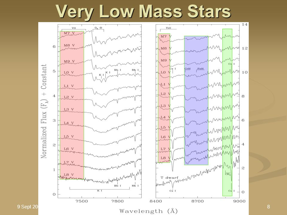 9 Sept 2005 Stellar Astro II : Brown Dwarfs.ppt9 Very Low Mass Stars T Dwarfs: T Dwarfs: T eff < 1200 K T eff < 1200 K Methane absorption similar to Jupiter: causes a bluer color- see next slide… Methane absorption similar to Jupiter: causes a bluer color- see next slide…
