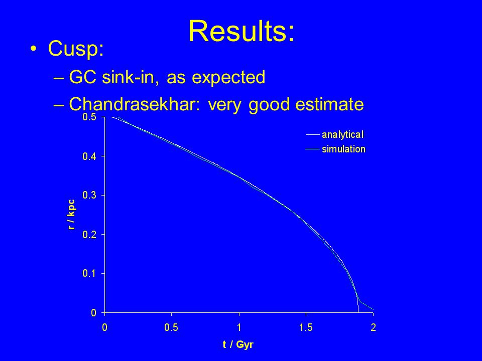 Results: Cusp: –GC sink-in, as expected –Chandrasekhar: very good estimate