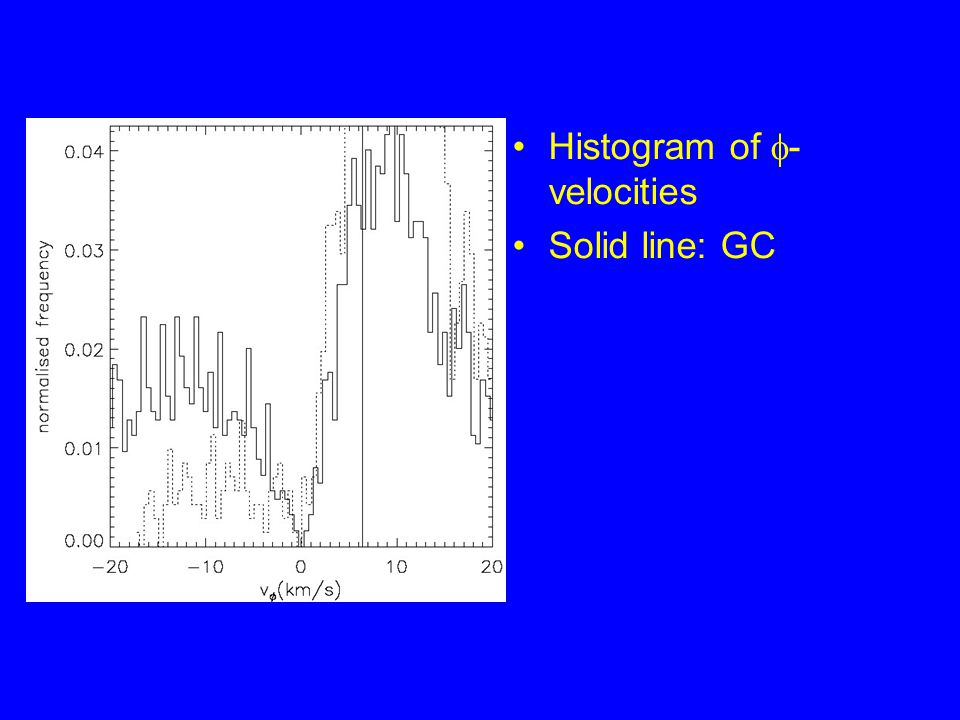 Histogram of  - velocities Solid line: GC
