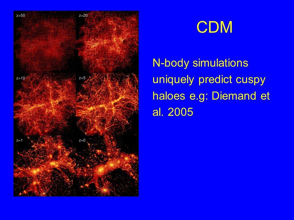 CDM N-body simulations uniquely predict cuspy haloes e.g: Diemand et al. 2005