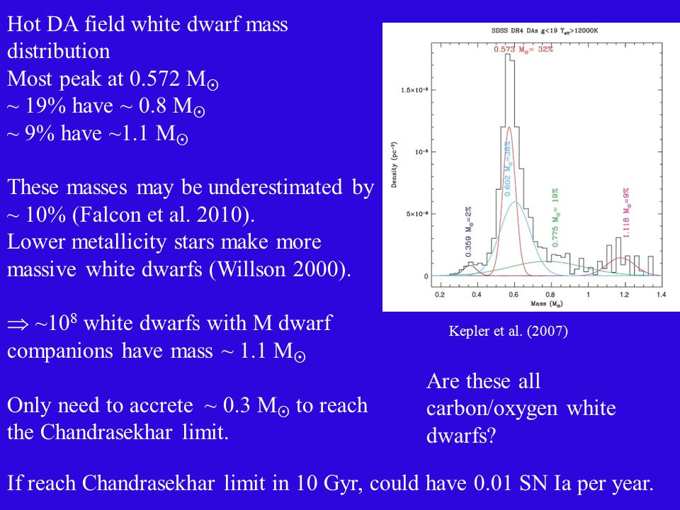 Hot DA field white dwarf mass distribution Most peak at 0.572 M  ~ 19% have ~ 0.8 M  ~ 9% have ~1.1 M  These masses may be underestimated by ~ 10% (Falcon et al.