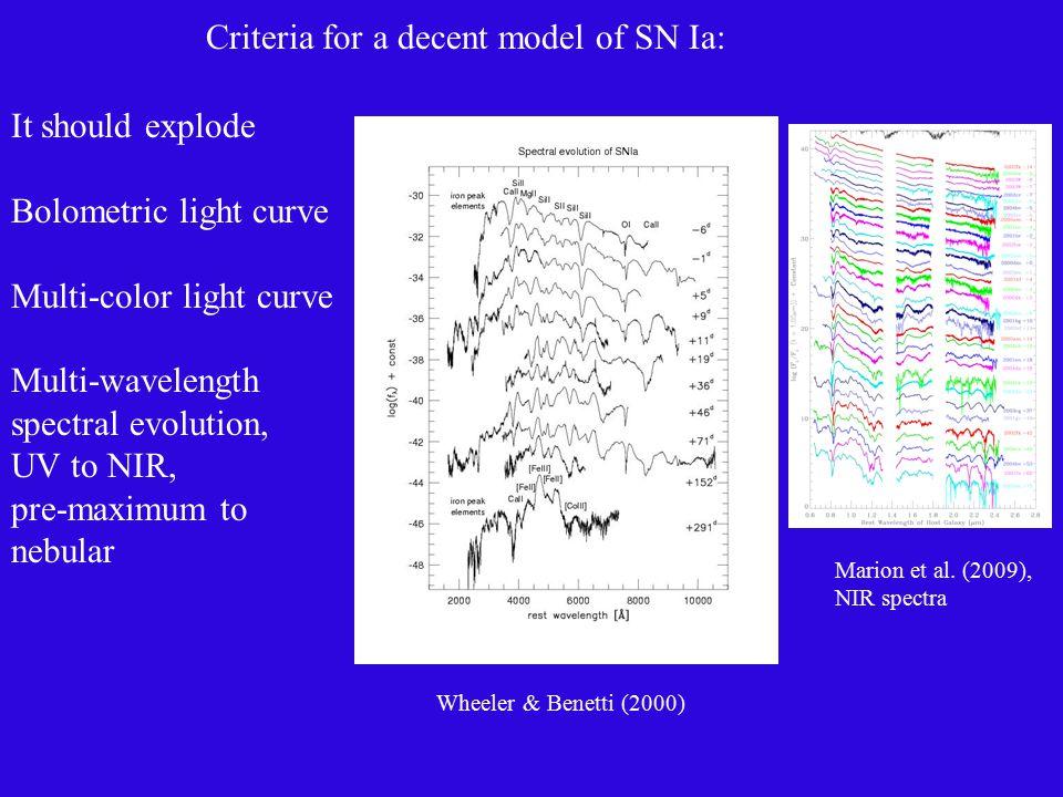 It should explode Bolometric light curve Multi-color light curve Multi-wavelength spectral evolution, UV to NIR, pre-maximum to nebular Criteria for a