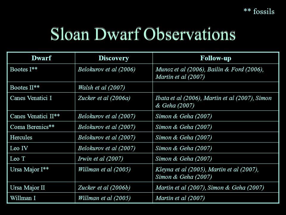 Sloan Dwarf Observations DwarfDiscoveryFollow-up Bootes I**Belokurov et al (2006)Munoz et al (2006), Bailin & Ford (2006), Martin et al (2007) Bootes II**Walsh et al (2007) Canes Venatici IZucker et al (2006a)Ibata et al (2006), Martin et al (2007), Simon & Geha (2007) Canes Venatici II**Belokurov et al (2007)Simon & Geha (2007) Coma Berenics**Belokurov et al (2007)Simon & Geha (2007) HerculesBelokurov et al (2007)Simon & Geha (2007) Leo IVBelokurov et al (2007)Simon & Geha (2007) Leo TIrwin et al (2007)Simon & Geha (2007) Ursa Major I**Willman et al (2005)Kleyna et al (2005), Martin et al (2007), Simon & Geha (2007) Ursa Major IIZucker et al (2006b)Martin et al (2007), Simon & Geha (2007) Willman IWillman et al (2005)Martin et al (2007) ** fossils
