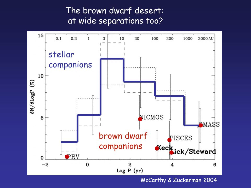 stellar companions brown dwarf companions The brown dwarf desert: at wide separations too.