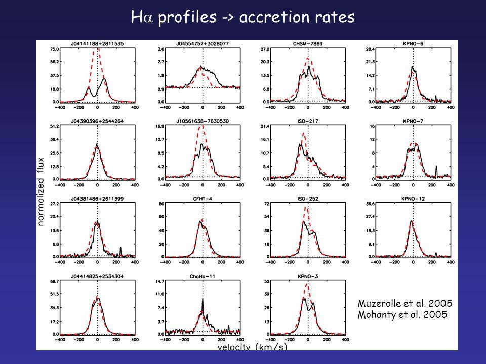 Muzerolle et al. 2005 Mohanty et al. 2005 H  profiles -> accretion rates