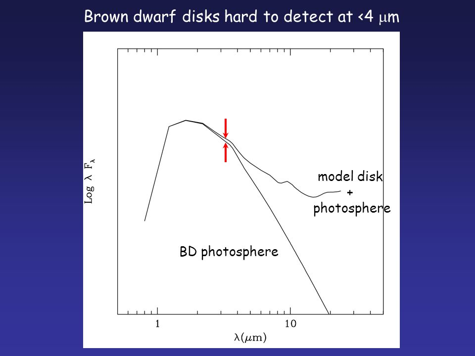 Brown dwarf disks hard to detect at <4  m BD photosphere model disk + photosphere