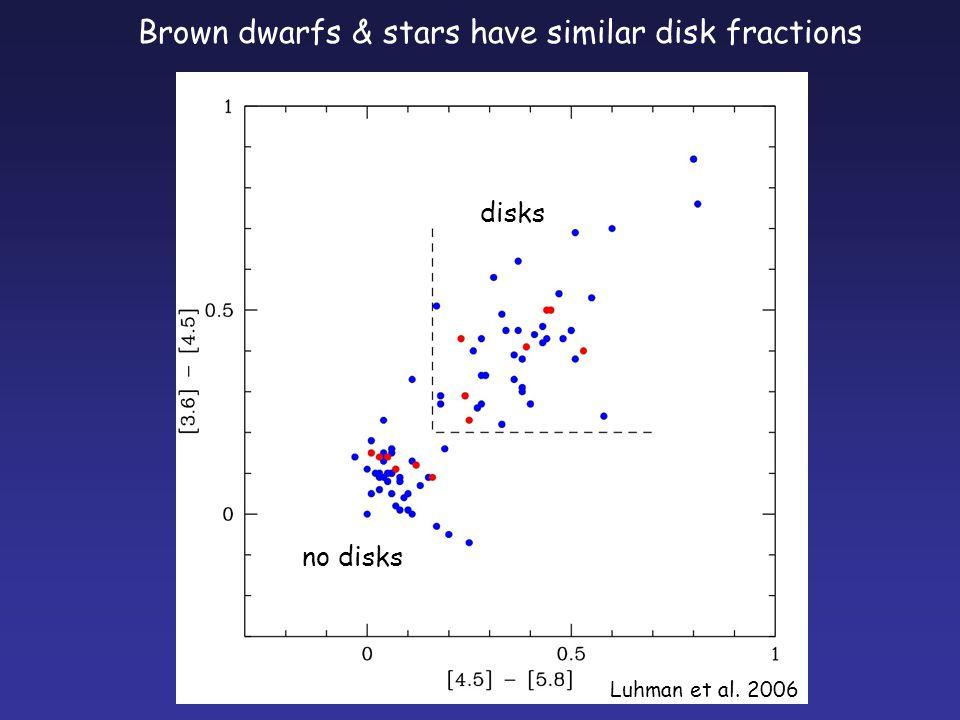 no disks disks Brown dwarfs & stars have similar disk fractions Luhman et al. 2006