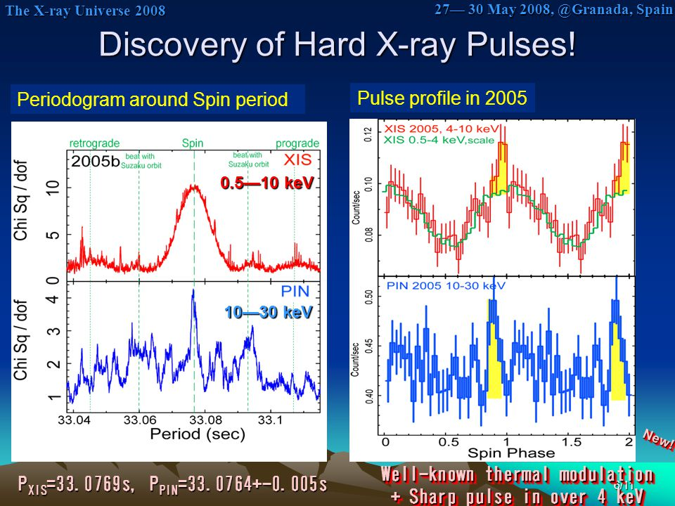 The X-ray Universe 2008 The X-ray Universe 2008 27— 30 May 2008, @Granada, Spain 7/11 The Pulses enhances at flares Light curves Pulse profiles at flares and quiescence Flares Norm Similar to the nature of non-thermal radio/TeV emissions Crab like???
