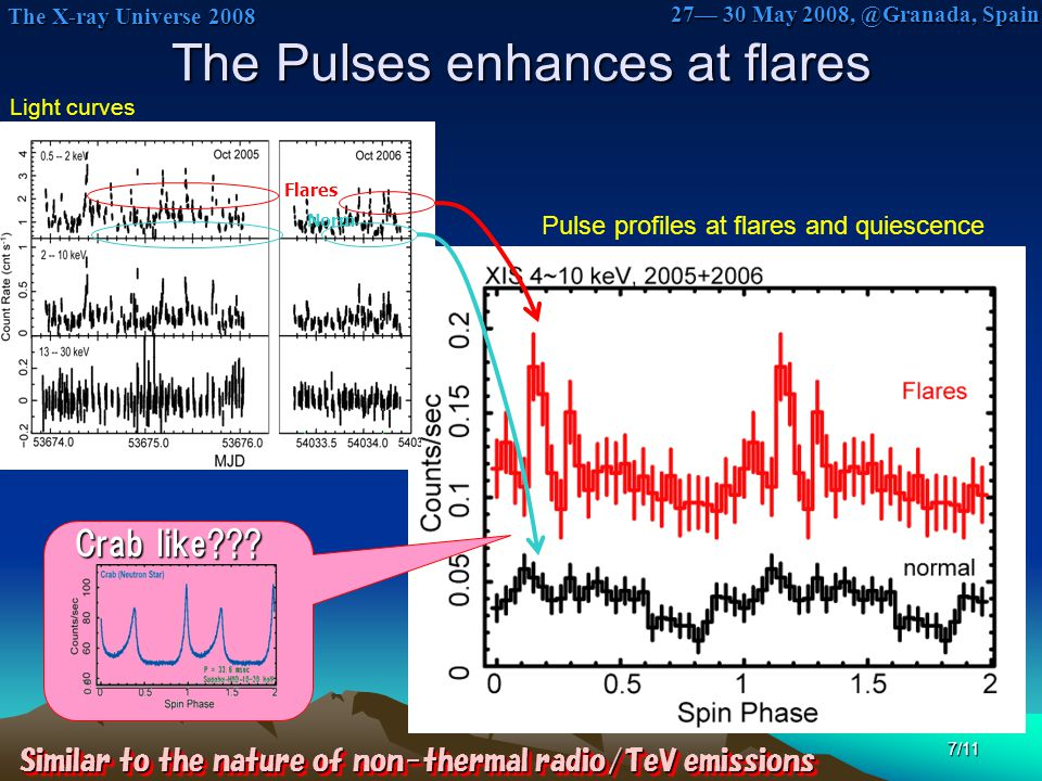 The X-ray Universe 2008 The X-ray Universe 2008 27— 30 May 2008, @Granada, Spain 7/11 The Pulses enhances at flares Light curves Pulse profiles at flares and quiescence Flares Norm Similar to the nature of non-thermal radio/TeV emissions Crab like