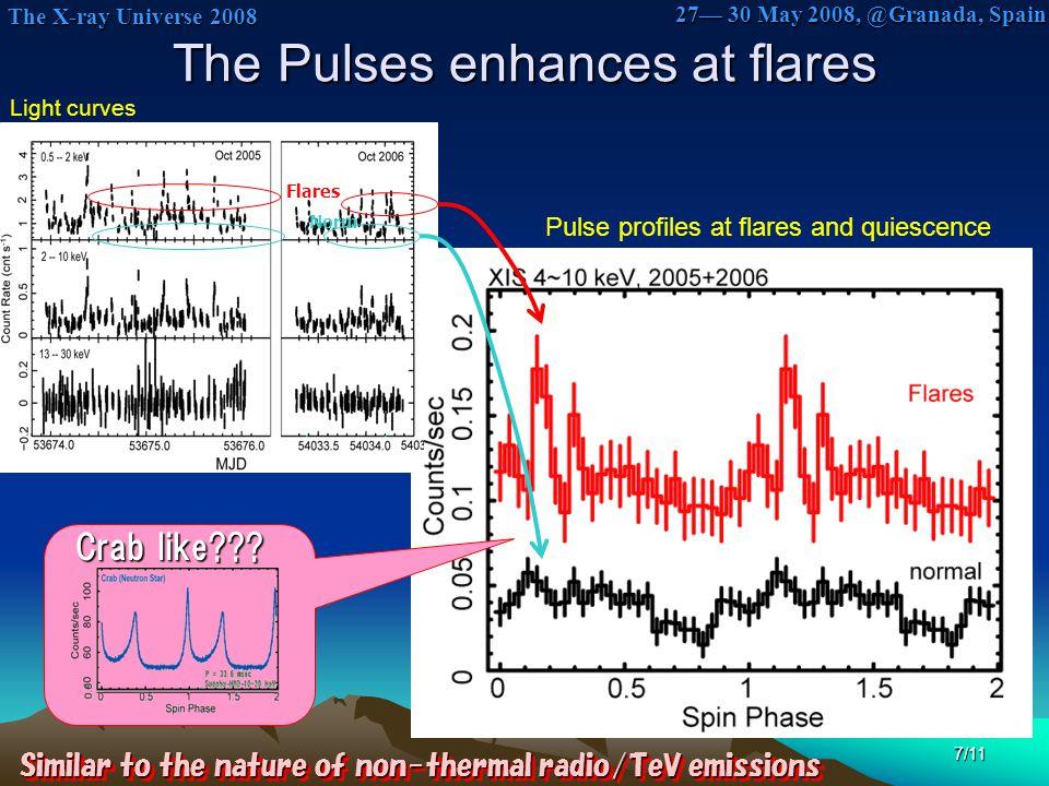The X-ray Universe 2008 The X-ray Universe 2008 27— 30 May 2008, @Granada, Spain 7/11 The Pulses enhances at flares Light curves Pulse profiles at fla