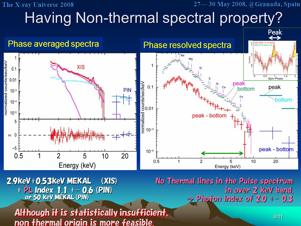 The X-ray Universe 2008 The X-ray Universe 2008 27— 30 May 2008, @Granada, Spain 8/11 Having Non-thermal spectral property? Having Non-thermal spectra