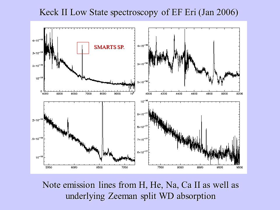 Keck II Low State spectroscopy of EF Eri (Jan 2006) Note emission lines from H, He, Na, Ca II as well as underlying Zeeman split WD absorption SMARTS SP.