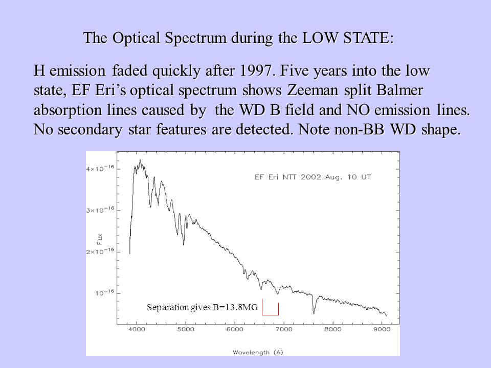 The Optical Spectrum during the LOW STATE: H emission faded quickly after 1997.