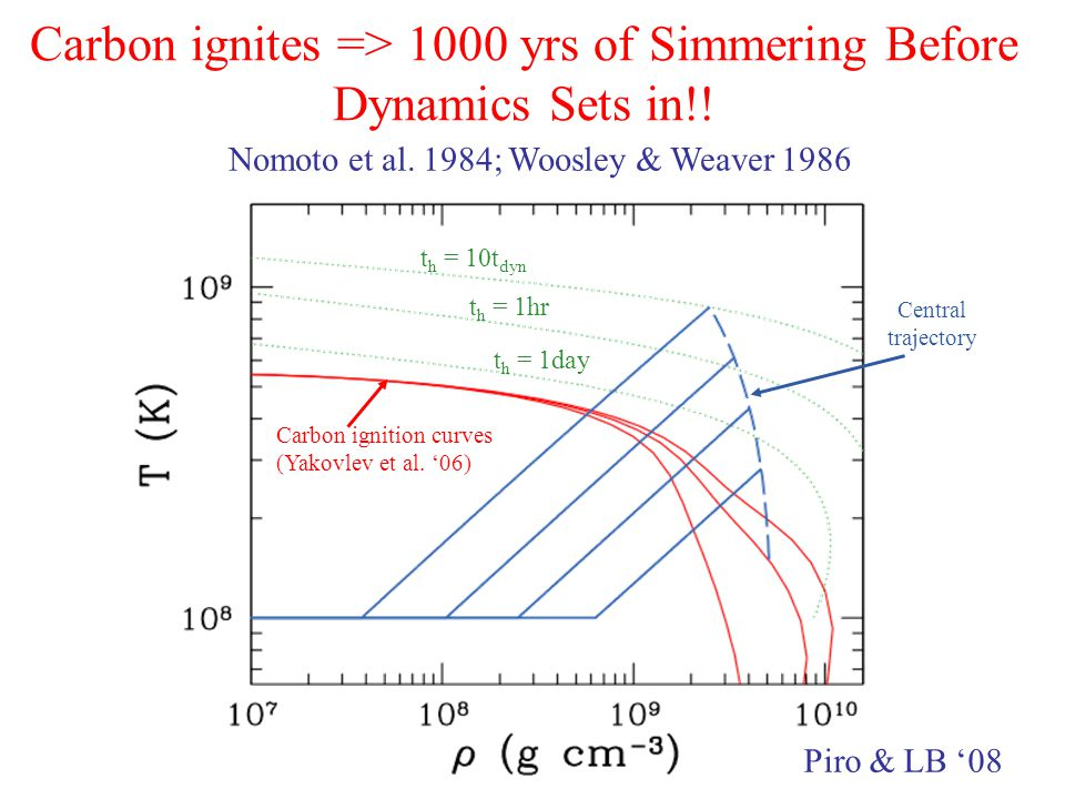 Carbon ignites => 1000 yrs of Simmering Before Dynamics Sets in!.