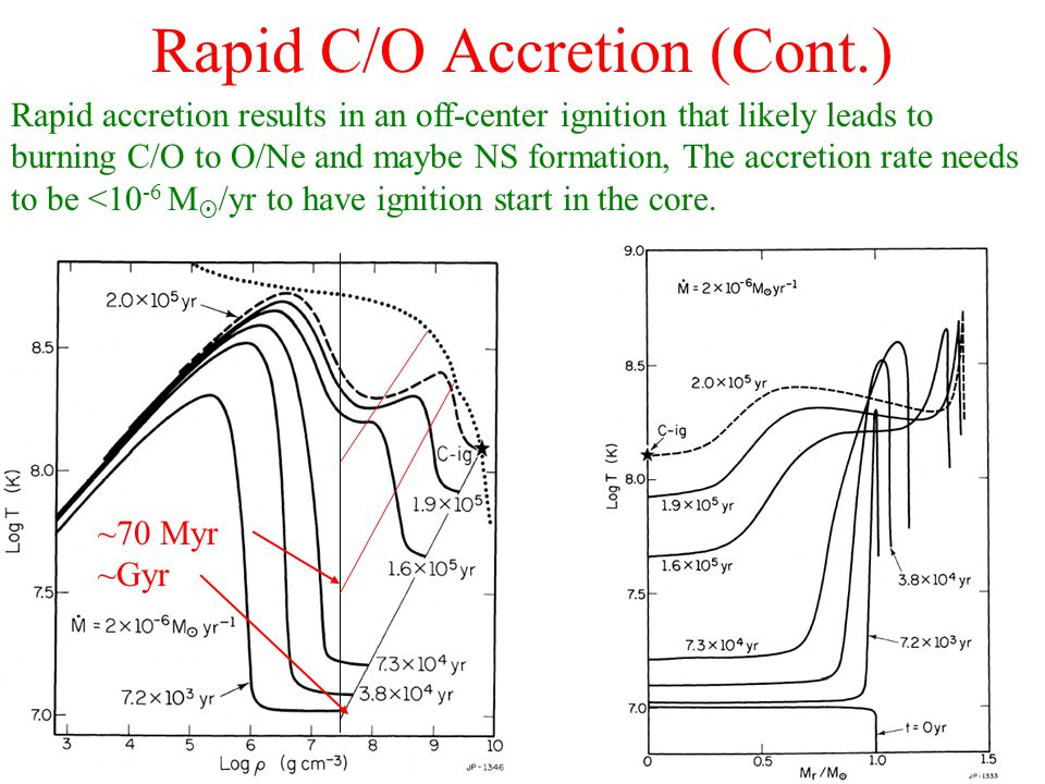 Rapid C/O Accretion (Cont.) Rapid accretion results in an off-center ignition that likely leads to burning C/O to O/Ne and maybe NS formation, The accretion rate needs to be <10 -6 M  /yr to have ignition start in the core.