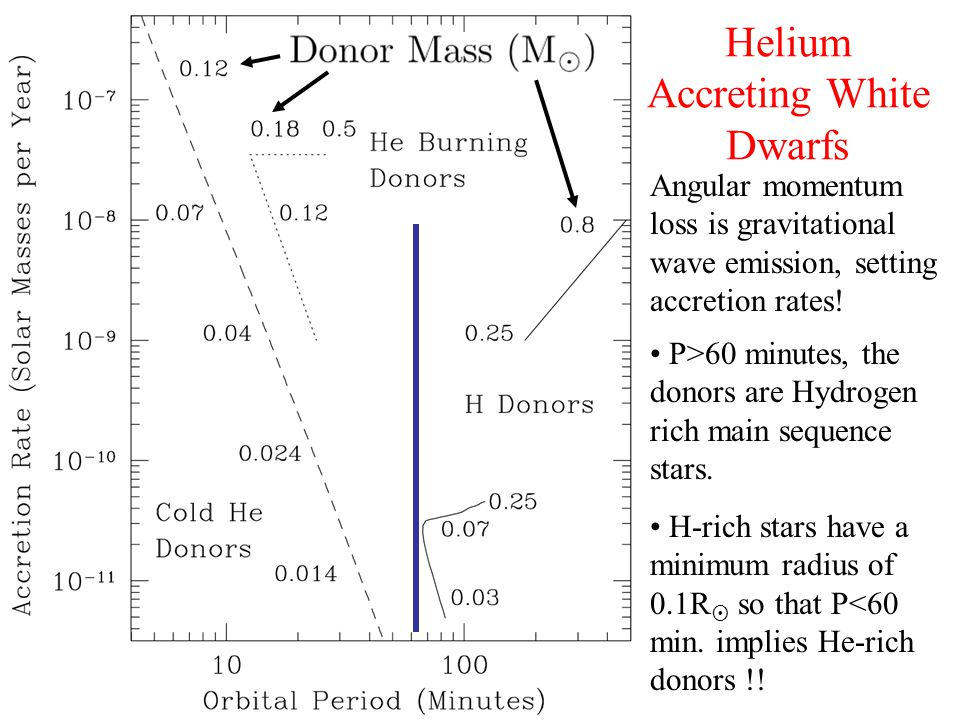 Helium Accreting White Dwarfs P>60 minutes, the donors are Hydrogen rich main sequence stars.