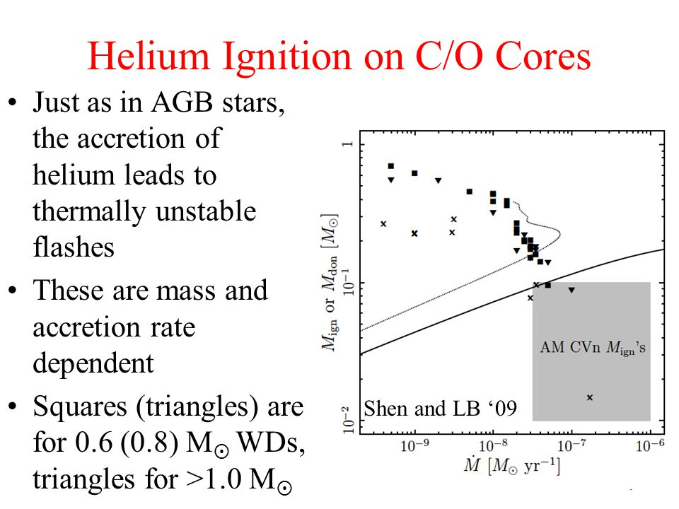 Helium Ignition on C/O Cores Just as in AGB stars, the accretion of helium leads to thermally unstable flashes These are mass and accretion rate dependent Squares (triangles) are for 0.6 (0.8) M  WDs, triangles for >1.0 M  Shen and LB '09